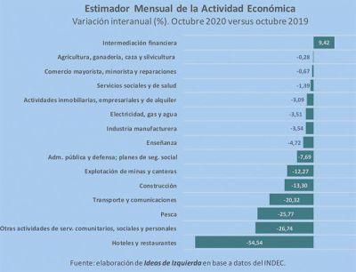¿A dónde va la economía argentina después del año de la peste?