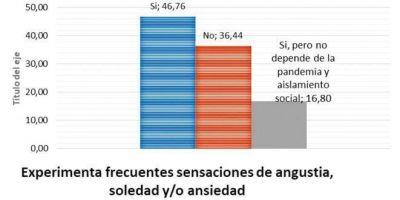 Pandemia emocional: un informe revela que el 63% reconoce efectos en la salud mental