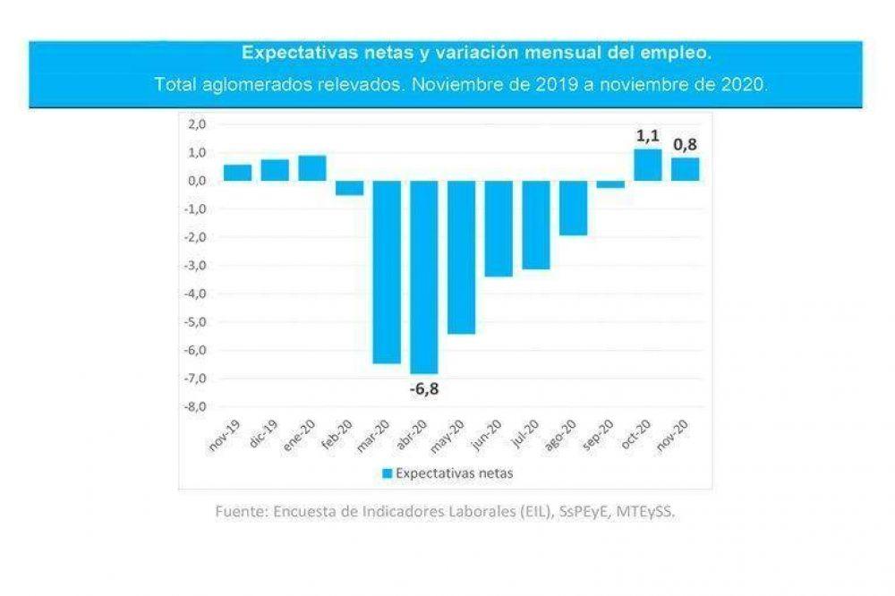 Ante la prohibición de los despidos, se intensificaron en el último semestre los casos de renuncia a los puestos laborales