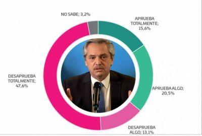 Encuesta en Córdoba ratifica rechazo a Fernández, aprecio a Macri y respaldo a Schiaretti