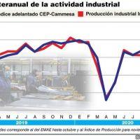 La reactivación industrial continuó en diciembre