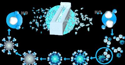 La tecnología DuctFIT de eliminación de virus ya se ha instalado en 30 millones de metros cuadrados de edificios