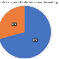 El sablazo fiscal de Sánchez y Montero solo cubrirá el 5% del déficit de 2021 y 2022