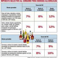 Fisco aplicará tasas máximas del ISC a bebidas alcohólicas