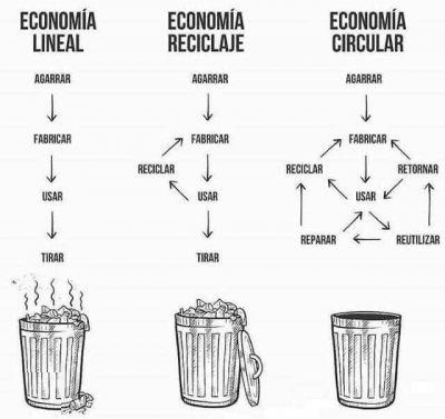 Desperdicio cero: ¿Moda o futuro?