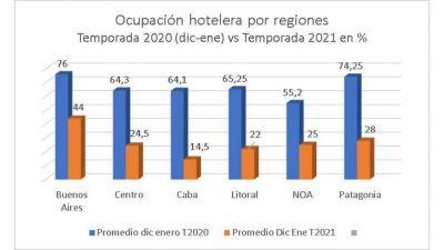 Hoteles desiertos: la ocupación de la temporada de verano no superará el 25%