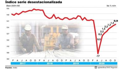 El PBI acumuló ocho meses de recuperación