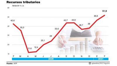 La recaudación subió 52% y el impuesto a la riqueza le dará más impulso en marzo