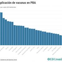 De La Plata a Merlo: cuáles son los municipios bonaerenses que más y menos vacunaron