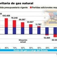 El Gobierno avanza con las audiencias públicas para ajustar las tarifas de gas y de electricidad