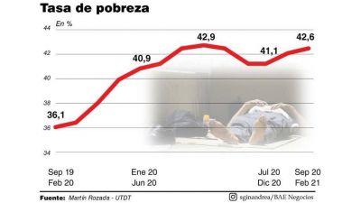 La pobreza no afloja pese a que las canastas desaceleran