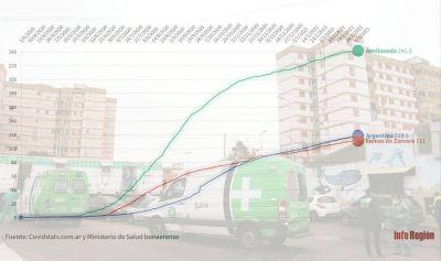 Por qué Avellaneda es el municipio con mayor mortalidad por Covid-19