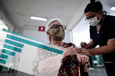 Coronavirus en el Oeste | La región ya tiene aplicada más de 200 mil dosis de vacunas