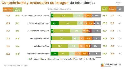 Posse, Zamora y Macri con buena imagen positiva de acuerdo a una encuesta