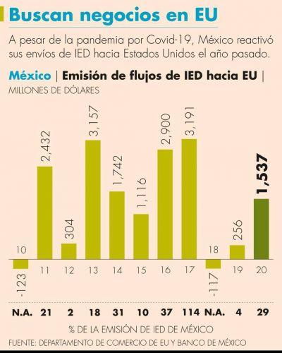 En pandemia, IP mexicana reactivó sus inversiones físicas en Estados Unidos