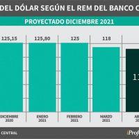 ¿A qué precio llegará el dólar este año?: este es el pronóstico de 40 consultoras y bancos