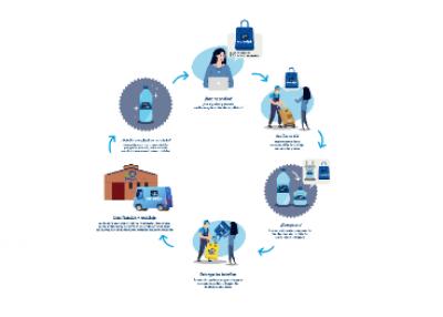 Aguas Danone fomenta el reciclaje