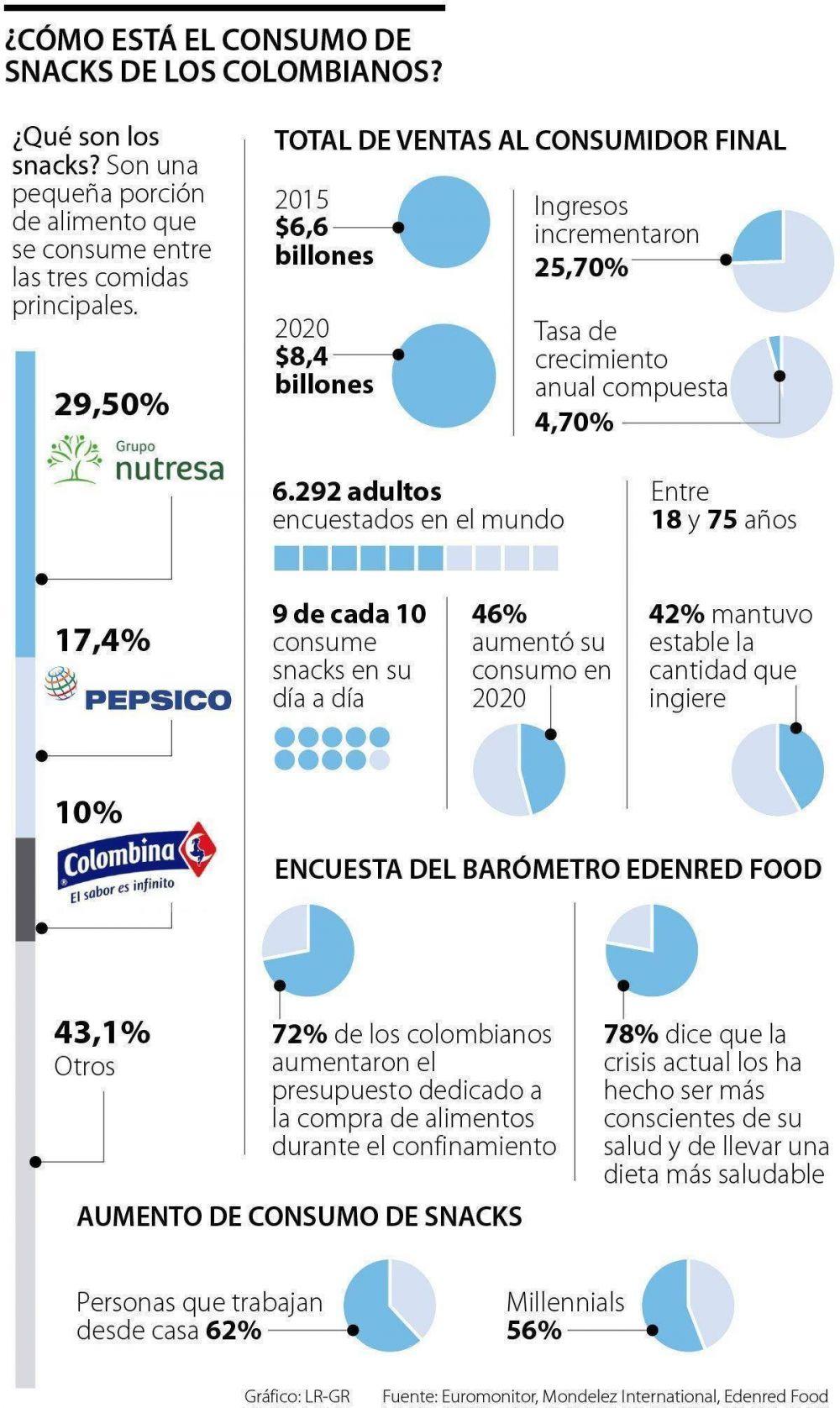 Grupo Nutresa, PepsiCo y Colombina tienen más de la mitad del negocio de snacks