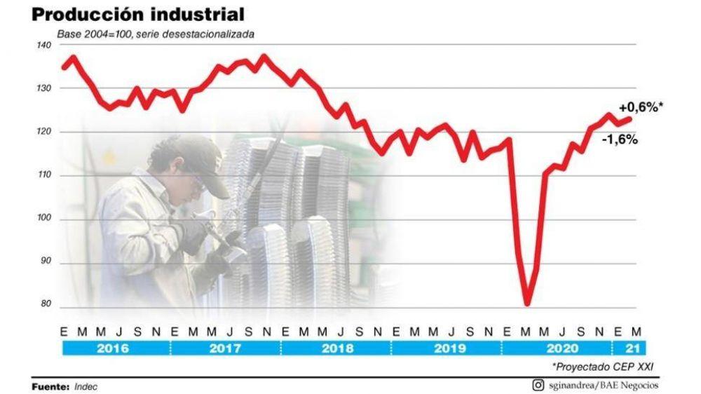La actividad industrial creció 0,6% en el primer trimestre
