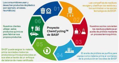 BASF, Quantafuel y Remondis colaboran en el reciclaje químico de plásticos