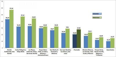 Por cada 100 villamarienses, hay 28 que se encuentran por debajo de la línea de pobreza