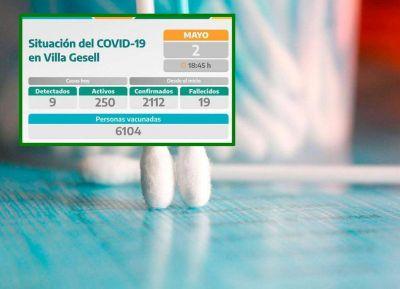 El registro geselino de coronavirus positivos sigue bajando. La comuna denunció 250 pacientes infectados