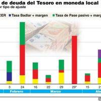 El 50% del financiamiento del Tesoro es con deuda en pesos