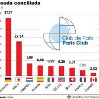 Club de París: los intereses punitorios suman presión a la negociación