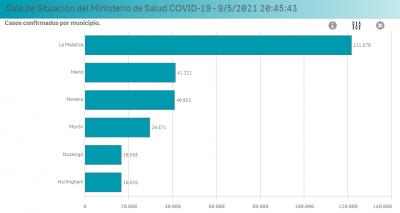 Coronavirus en el Oeste | Sigue en descenso la curva de contagios en la región