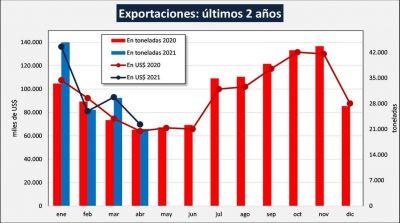 En la industria láctea temen que el Gobierno también les restrinja las exportaciones