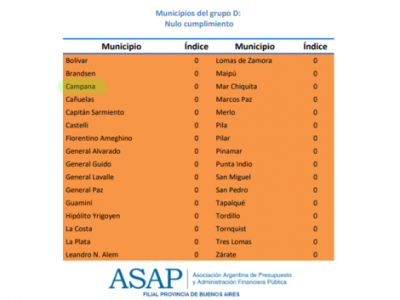 Campana, en el fondo del ranking de transparencia fiscal municipal