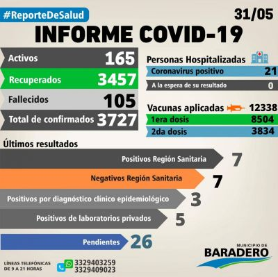 Coronavirus: Un fallecimiento, quince positivos, treinta y un altas y dieciocho hisopados