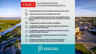 San Nicolás en Fase 2. Las restricciones en detalle