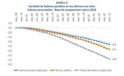 Los salarios perdieron entre el 15% y el 26% del poder adquisitivo en los últimos tres años