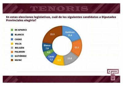 Elecciones: Un alto porcentaje de jujeños no sabe a quien votar