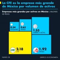 La CFE es la empresa más grande de México por volumen de activos