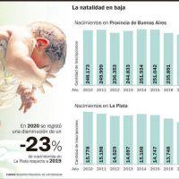 Nacimientos en pandemia: la Ciudad, en el piso más bajo desde 2010