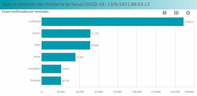 Coronavirus en el Oeste | 327 mil contagios y más de 1 millón de dosis aplicadas en la región