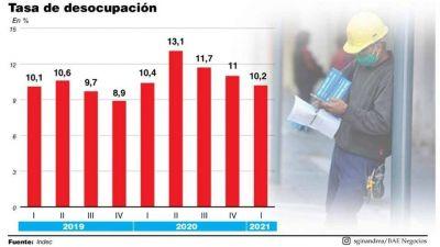 La desocupación cayó a 10,2% y falta recuperar 100.000 empleos