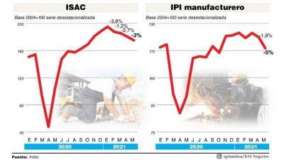 La segunda ola tuvo impacto en la industria y la construcción