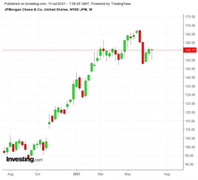 3 acciones a tener en cuenta esta semana: JPMorgan, PepsiCo y Delta Air Lines