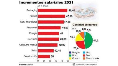 Sueldos fuera de convenio y paritarias con aumentos casi de la mano en 2021