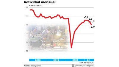 El PBI cae en mayo y acumula cuatro bajas al hilo