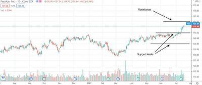 ¿PepsiCo es una buena oportunidad de compra en agosto de 2021?