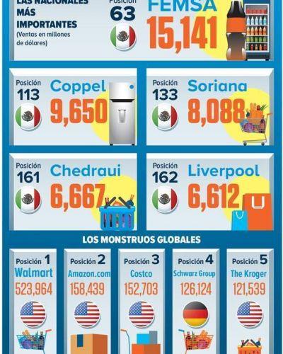 Estudios: Top 5 de los retailers mexicanos más poderosos
