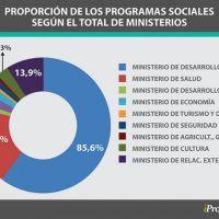 El país de los planes sociales: quiénes y cómo manejan la ayuda que llega a 22 millones de personas