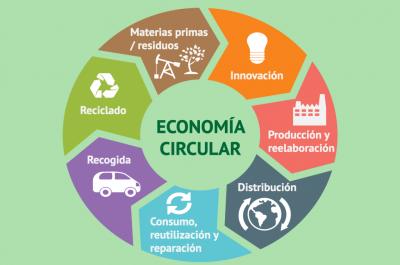 La posverdad en los tiempos de la Economía Circular