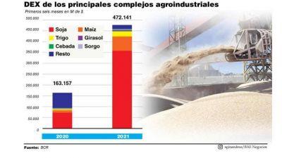 Las exportaciones del campo aportarán un ingreso récord al Gobierno en retenciones