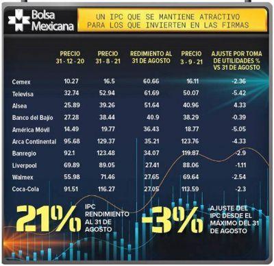 Alsea, Cemex y Televisa, empresas, muy redituables para la bolsa