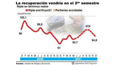El salario subió en julio y el semestre terminará 3,2% arriba